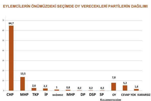 Gezi Parkı eylemcilere kime oy verir? 11