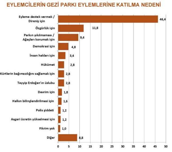 Gezi Parkı eylemcilere kime oy verir? 4