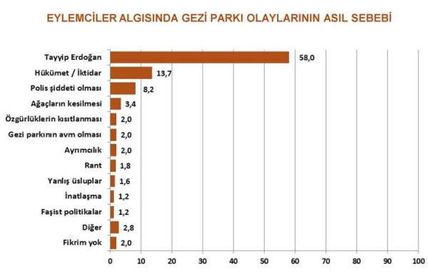 Gezi Parkı eylemcilere kime oy verir? 5