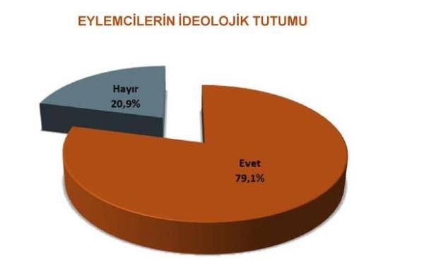 Gezi Parkı eylemcilere kime oy verir? 7