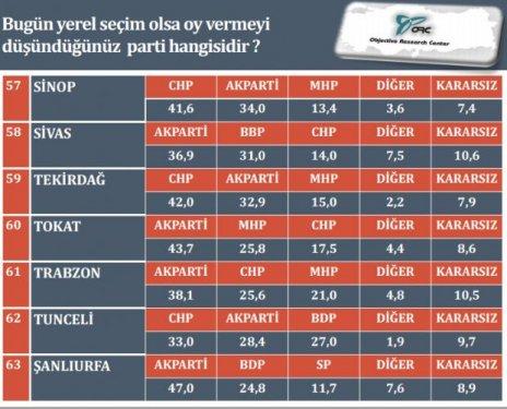 İl il son yerel seçim anketi 10