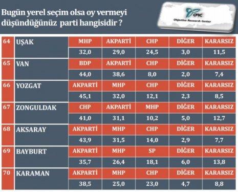 İl il son yerel seçim anketi 11