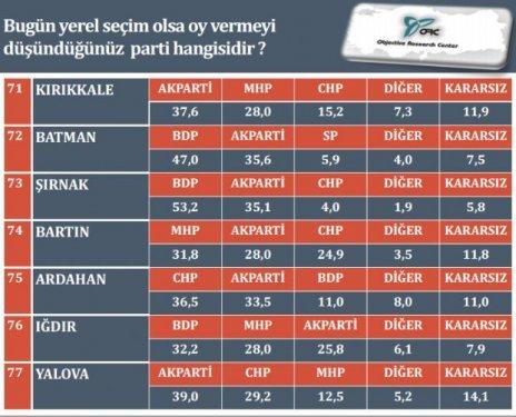 İl il son yerel seçim anketi 12