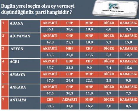 İl il son yerel seçim anketi 2