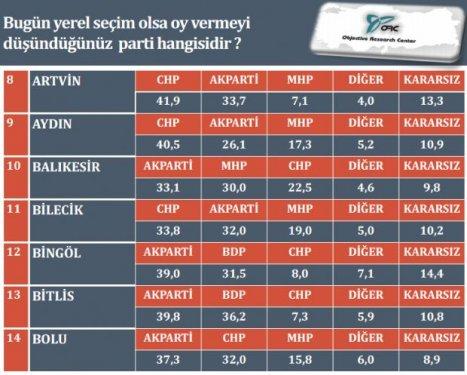 İl il son yerel seçim anketi 3