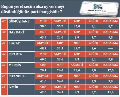 İl il son yerel seçim anketi 6