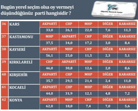 İl il son yerel seçim anketi 7