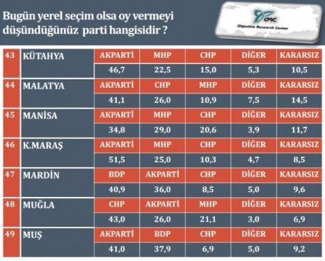 İl il son yerel seçim anketi 8