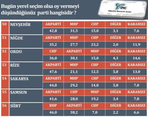 İl il son yerel seçim anketi 9