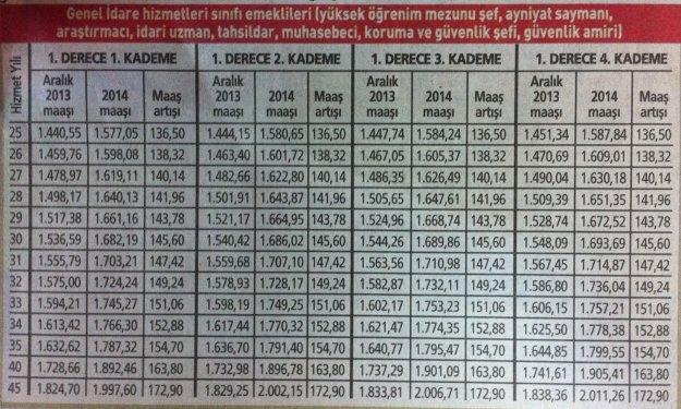 2014 yılı memur emeklisi zamları 1