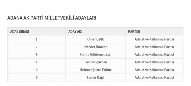 Partilerin il il milletvekili dağılımı 1