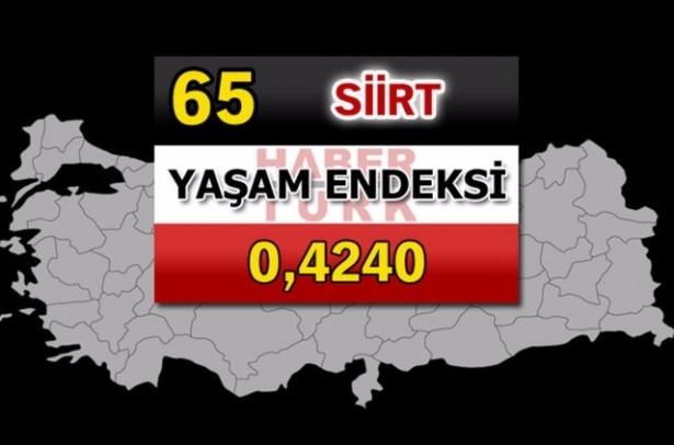 İşte Türkiye'nin yaşanabilirliği en yüksek ili 18