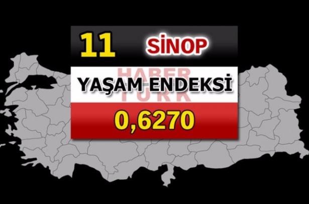 İşte Türkiye'nin yaşanabilirliği en yüksek ili 72