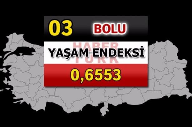 İşte Türkiye'nin yaşanabilirliği en yüksek ili 80