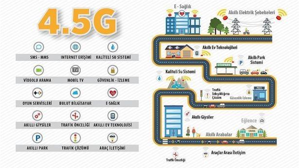 4.5G ne işe yarıyor? 12