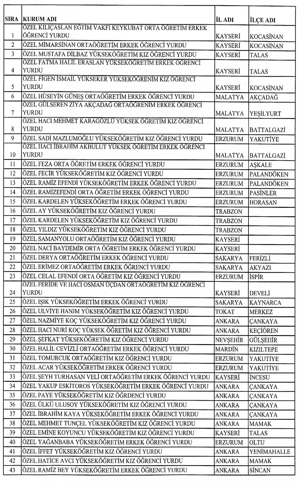 FETÖ'cu okullar tek tek kapatılıyor! 122