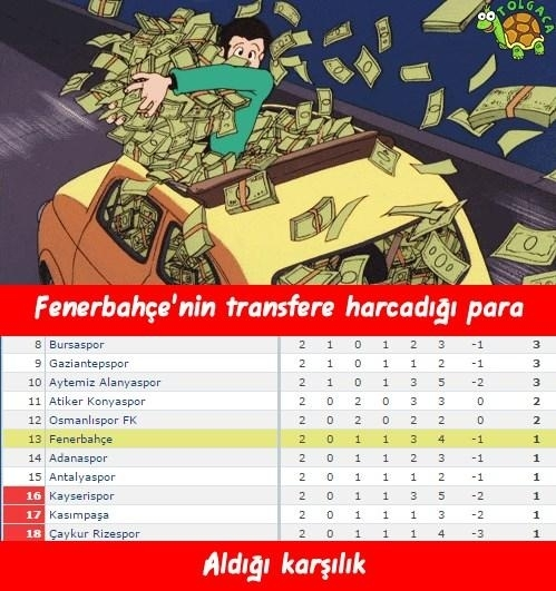 Fenerbahçe-Kayserispor maçı Caps'leri 22