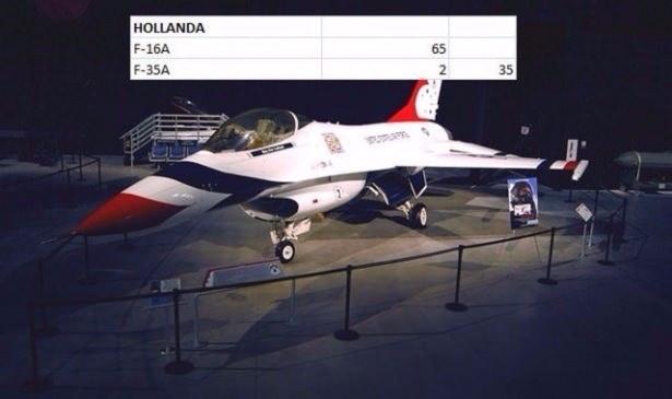 En pahalı savaş jetleri hangi ülkede? 109