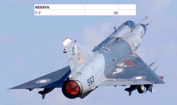 En pahalı savaş jetleri hangi ülkede? 113