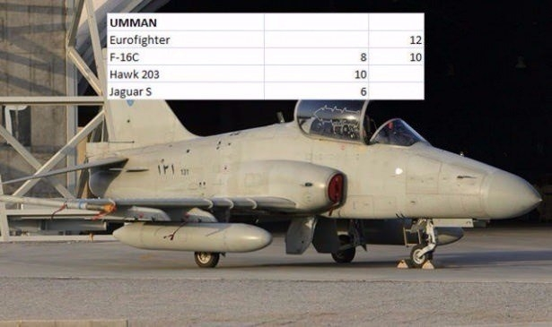 En pahalı savaş jetleri hangi ülkede? 117