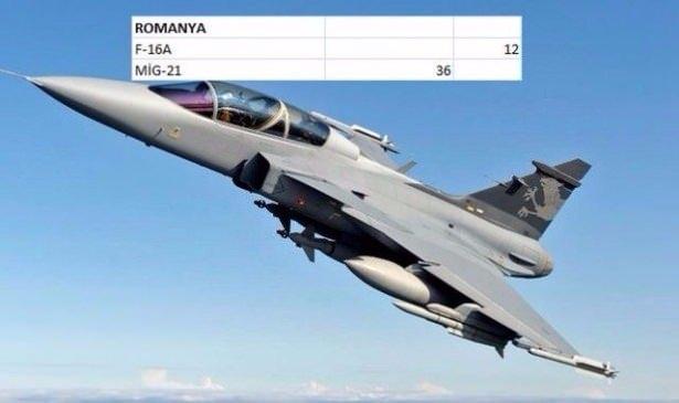 En pahalı savaş jetleri hangi ülkede? 126