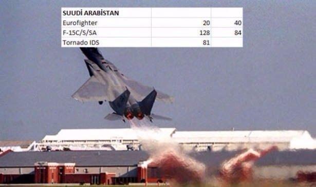 En pahalı savaş jetleri hangi ülkede? 128