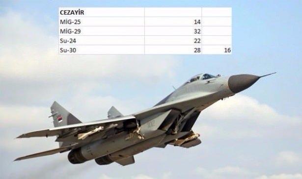 En pahalı savaş jetleri hangi ülkede? 13