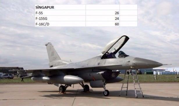 En pahalı savaş jetleri hangi ülkede? 131