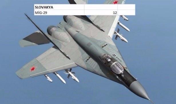 En pahalı savaş jetleri hangi ülkede? 132