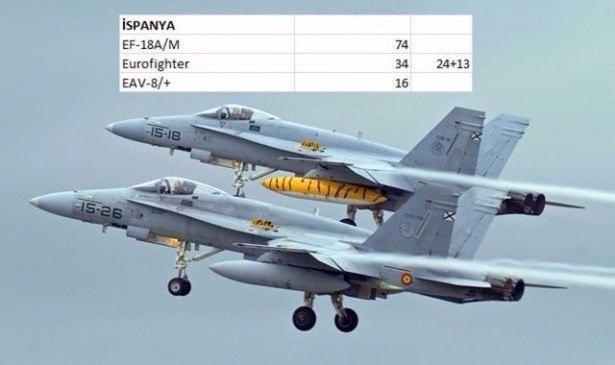 En pahalı savaş jetleri hangi ülkede? 135