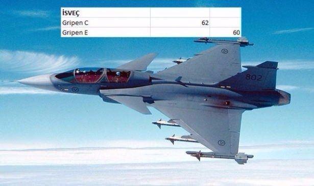 En pahalı savaş jetleri hangi ülkede? 138