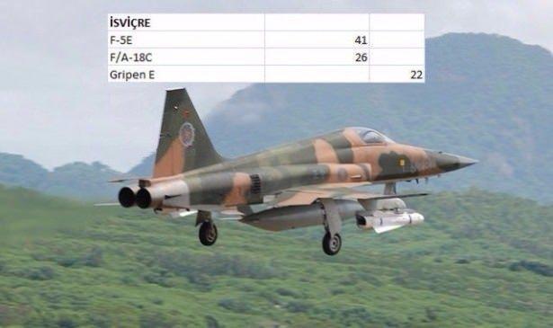 En pahalı savaş jetleri hangi ülkede? 139