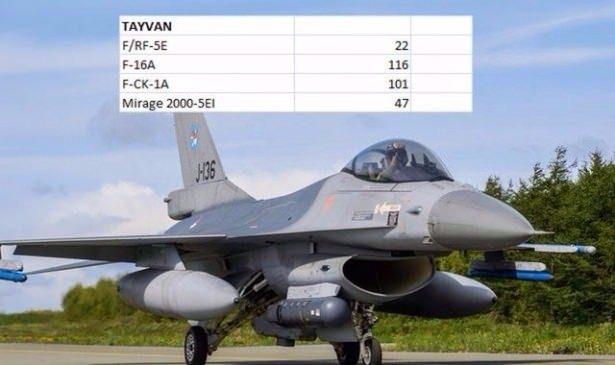 En pahalı savaş jetleri hangi ülkede? 141