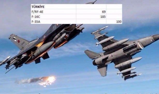 En pahalı savaş jetleri hangi ülkede? 145