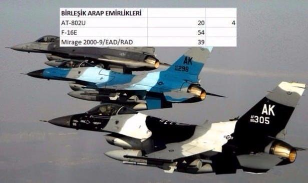 En pahalı savaş jetleri hangi ülkede? 149