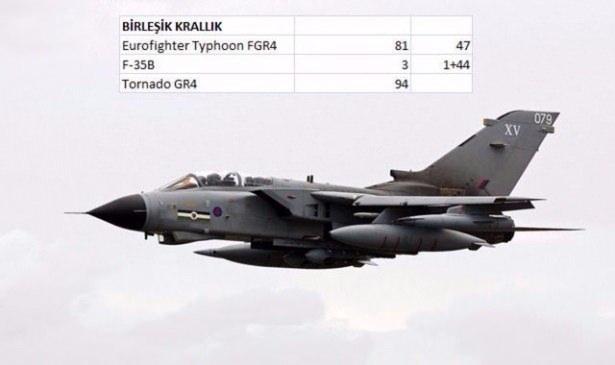 En pahalı savaş jetleri hangi ülkede? 150