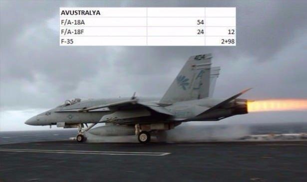 En pahalı savaş jetleri hangi ülkede? 17