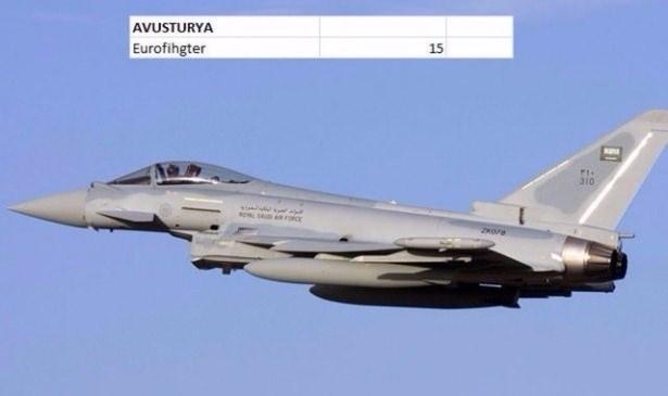 En pahalı savaş jetleri hangi ülkede? 18