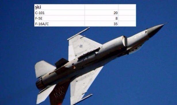 En pahalı savaş jetleri hangi ülkede? 41