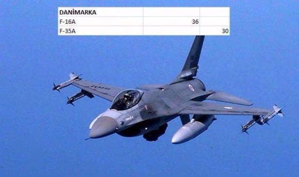 En pahalı savaş jetleri hangi ülkede? 50