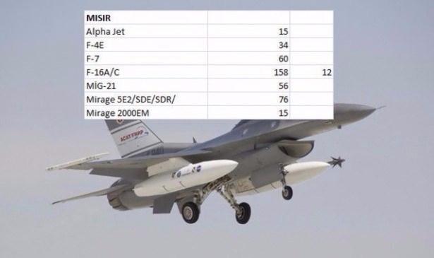 En pahalı savaş jetleri hangi ülkede? 54
