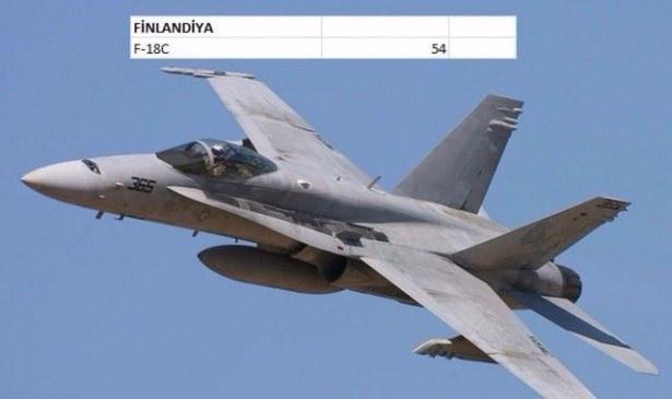 En pahalı savaş jetleri hangi ülkede? 60