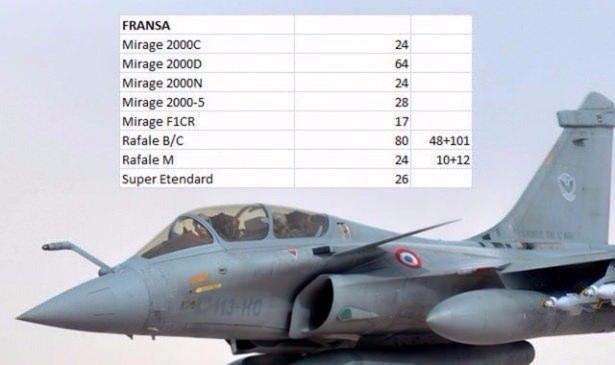 En pahalı savaş jetleri hangi ülkede? 61