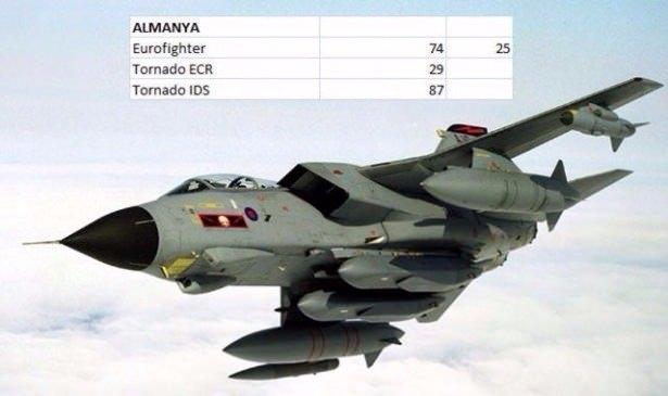 En pahalı savaş jetleri hangi ülkede? 64