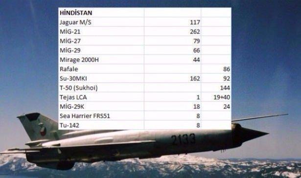 En pahalı savaş jetleri hangi ülkede? 70
