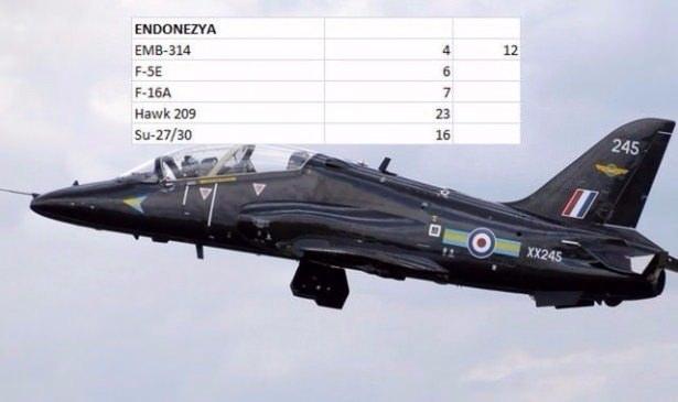 En pahalı savaş jetleri hangi ülkede? 72