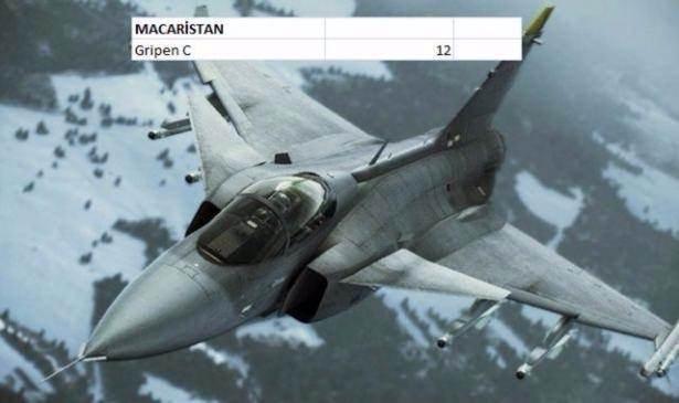En pahalı savaş jetleri hangi ülkede? 73