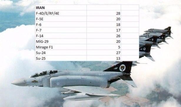 En pahalı savaş jetleri hangi ülkede? 74