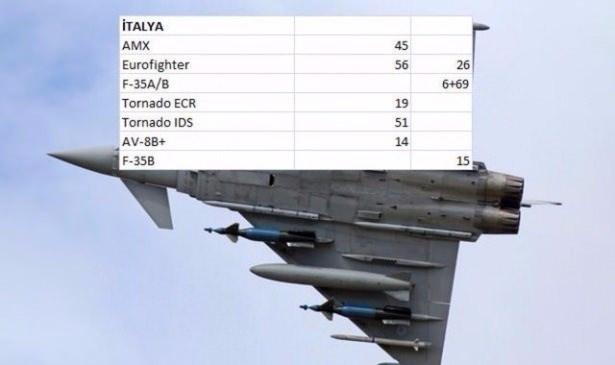 En pahalı savaş jetleri hangi ülkede? 77