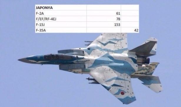 En pahalı savaş jetleri hangi ülkede? 80